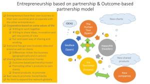 Entrepreneurship based on partership.